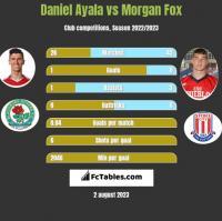 Daniel Ayala vs Morgan Fox h2h player stats