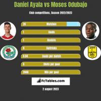 Daniel Ayala vs Moses Odubajo h2h player stats