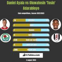 Daniel Ayala vs Oluwatosin 'Tosin' Adarabioyo h2h player stats