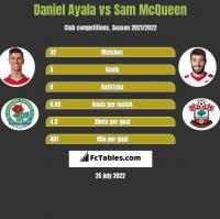 Daniel Ayala vs Sam McQueen h2h player stats