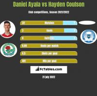 Daniel Ayala vs Hayden Coulson h2h player stats