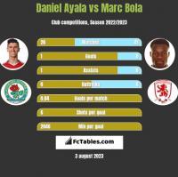 Daniel Ayala vs Marc Bola h2h player stats