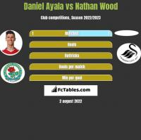 Daniel Ayala vs Nathan Wood h2h player stats