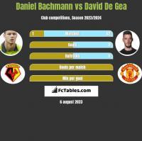Daniel Bachmann vs David De Gea h2h player stats