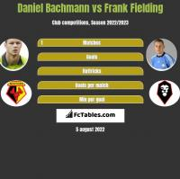 Daniel Bachmann vs Frank Fielding h2h player stats