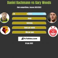 Daniel Bachmann vs Gary Woods h2h player stats