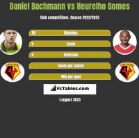 Daniel Bachmann vs Heurelho Gomes h2h player stats