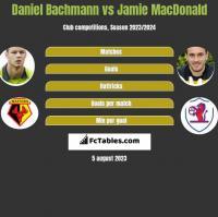 Daniel Bachmann vs Jamie MacDonald h2h player stats