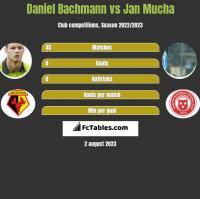 Daniel Bachmann vs Jan Mucha h2h player stats