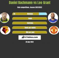 Daniel Bachmann vs Lee Grant h2h player stats