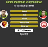 Daniel Bachmann vs Ryan Fulton h2h player stats
