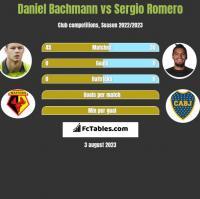 Daniel Bachmann vs Sergio Romero h2h player stats