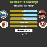 Daniel Baier vs Akaki Gogia h2h player stats
