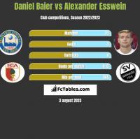 Daniel Baier vs Alexander Esswein h2h player stats