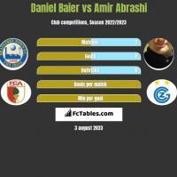 Daniel Baier vs Amir Abrashi h2h player stats