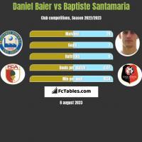 Daniel Baier vs Baptiste Santamaria h2h player stats