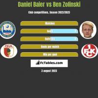 Daniel Baier vs Ben Zolinski h2h player stats