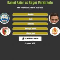 Daniel Baier vs Birger Verstraete h2h player stats