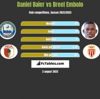 Daniel Baier vs Breel Embolo h2h player stats