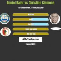 Daniel Baier vs Christian Clemens h2h player stats