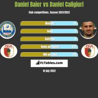 Daniel Baier vs Daniel Caligiuri h2h player stats