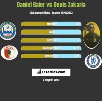 Daniel Baier vs Denis Zakaria h2h player stats
