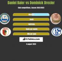 Daniel Baier vs Dominick Drexler h2h player stats