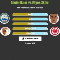 Daniel Baier vs Ellyes Skhiri h2h player stats