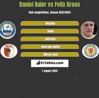 Daniel Baier vs Felix Kroos h2h player stats