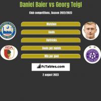 Daniel Baier vs Georg Teigl h2h player stats