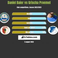Daniel Baier vs Grischa Proemel h2h player stats
