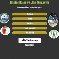 Daniel Baier vs Jan Moravek h2h player stats
