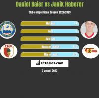 Daniel Baier vs Janik Haberer h2h player stats
