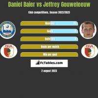 Daniel Baier vs Jeffrey Gouweleeuw h2h player stats