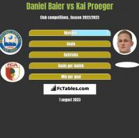 Daniel Baier vs Kai Proeger h2h player stats