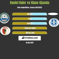 Daniel Baier vs Klaus Gjasula h2h player stats