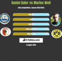 Daniel Baier vs Marius Wolf h2h player stats