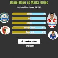 Daniel Baier vs Marko Grujic h2h player stats