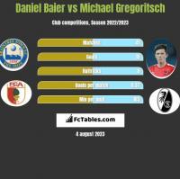 Daniel Baier vs Michael Gregoritsch h2h player stats