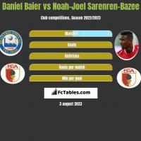 Daniel Baier vs Noah-Joel Sarenren-Bazee h2h player stats