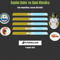 Daniel Baier vs Rani Khedira h2h player stats