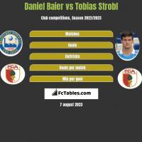 Daniel Baier vs Tobias Strobl h2h player stats