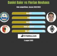 Daniel Baier vs Florian Neuhaus h2h player stats