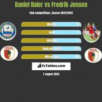 Daniel Baier vs Fredrik Jensen h2h player stats