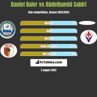 Daniel Baier vs Abdelhamid Sabiri h2h player stats