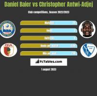 Daniel Baier vs Christopher Antwi-Adjej h2h player stats