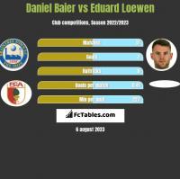 Daniel Baier vs Eduard Loewen h2h player stats