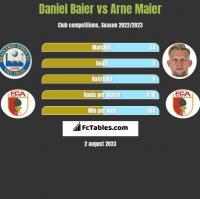 Daniel Baier vs Arne Maier h2h player stats