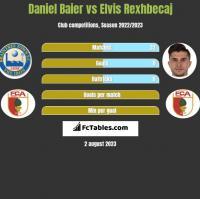 Daniel Baier vs Elvis Rexhbecaj h2h player stats