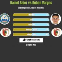 Daniel Baier vs Ruben Vargas h2h player stats